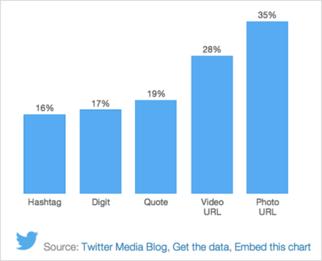 Use social media graphics to help your content go viral