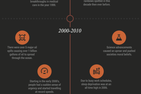 20 Timeline Template Examples and Design Tips   Venngage timeline template