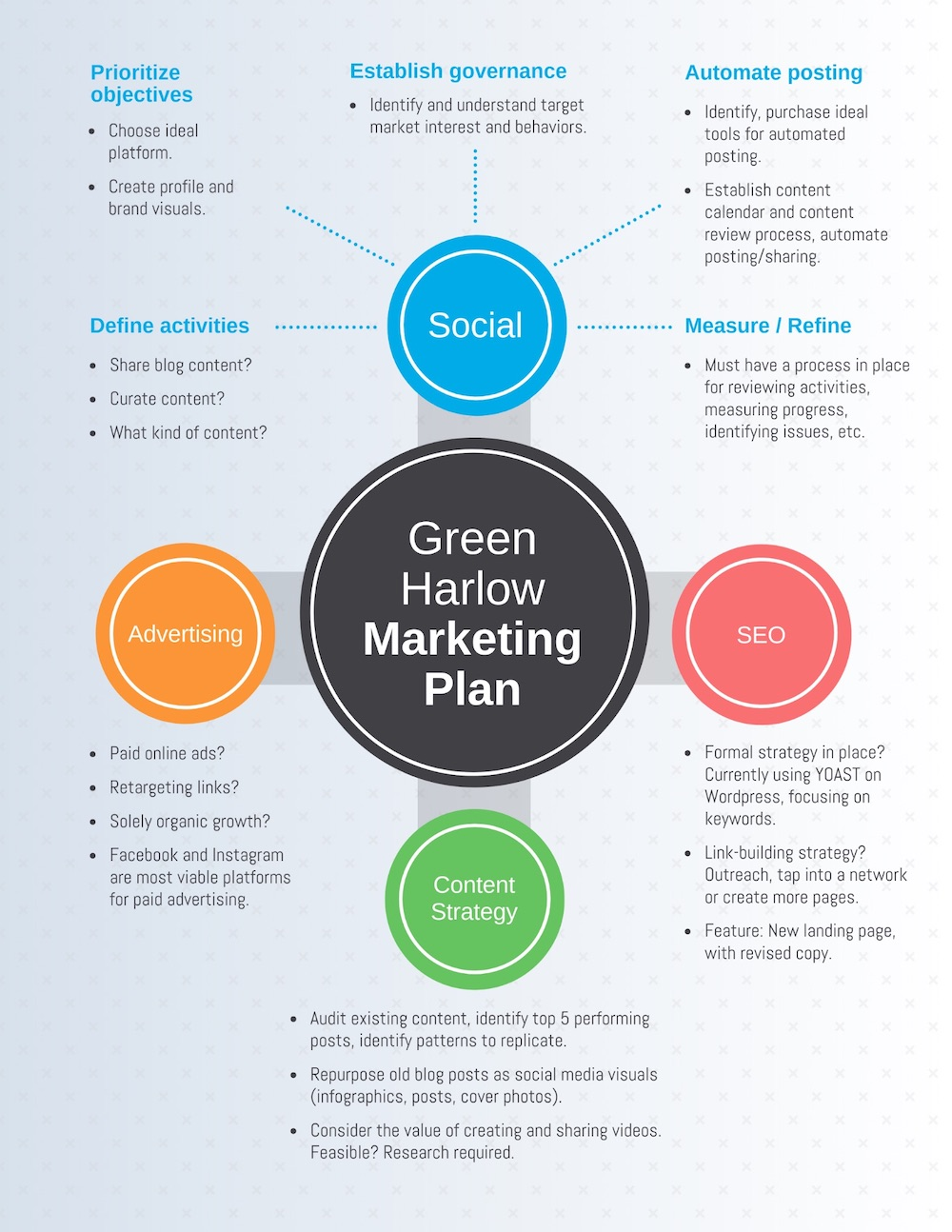 Free Marketing Plans On Business Plans Writing