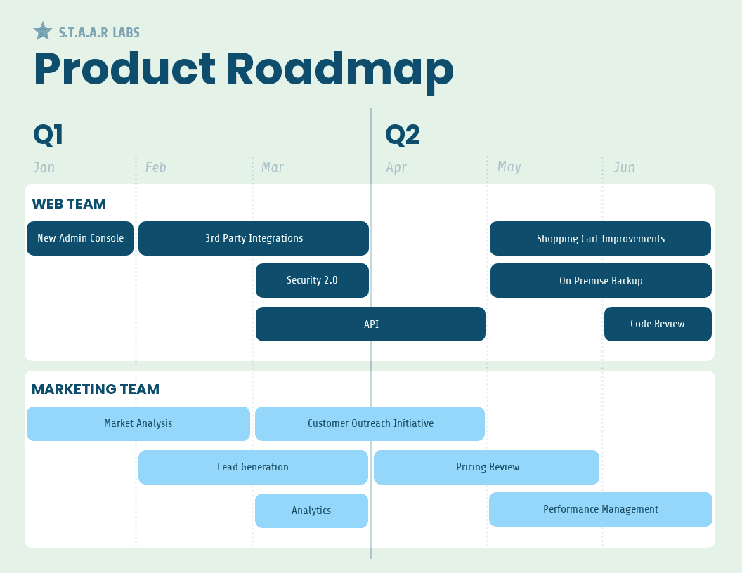 30 Project Plan Templates Examples To Align Your Team