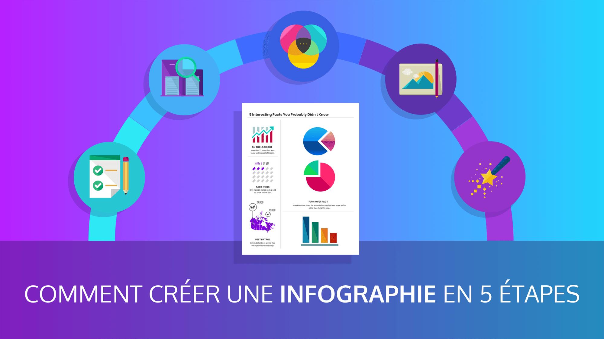 Comment Creer Une Infographie En 5 Etapes