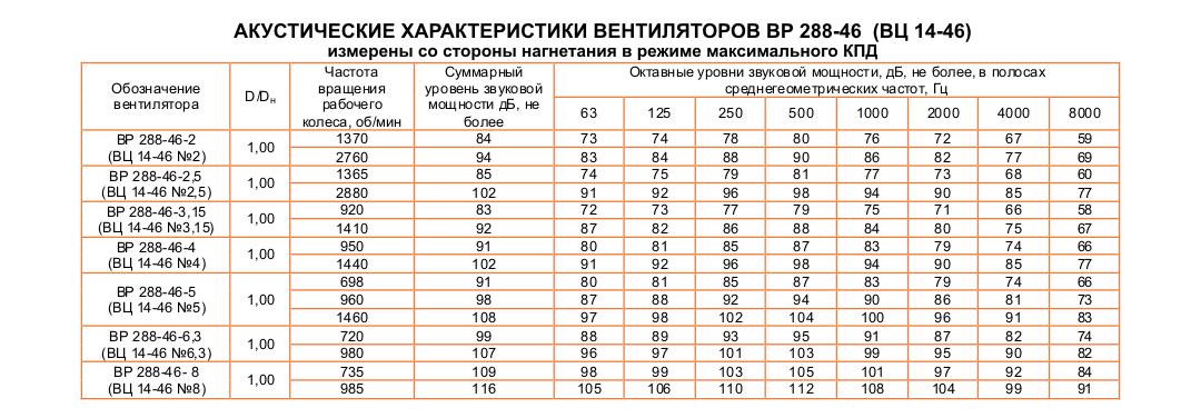 ВЦ 14-46 (ВР 288-46) №2,5 Исполнение №1