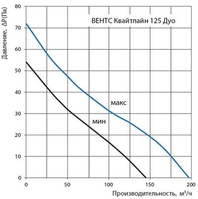 Діаграма витрати повітря