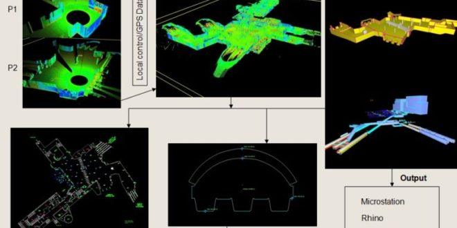Specifics About 3D Laser Scanning And Its Applications