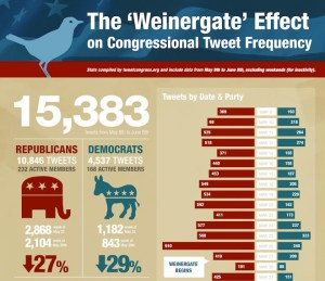 Infographic by TweetCongress shows how the frequency of tweets by members of Congress has declined.