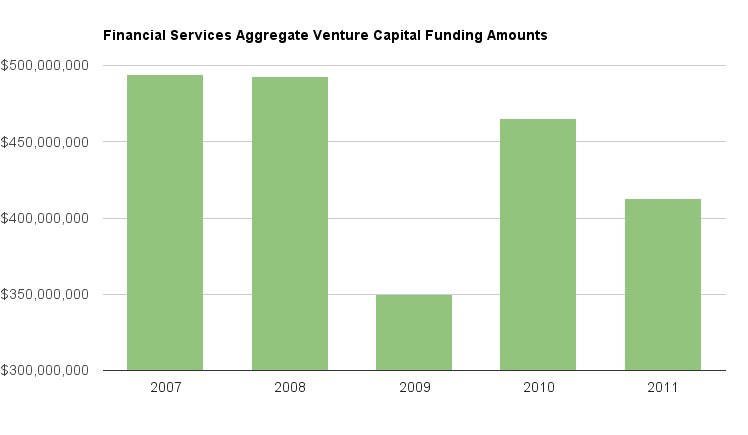 Bar chart showing the amount of funding received by financial services startups