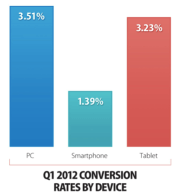 Conversion by device type