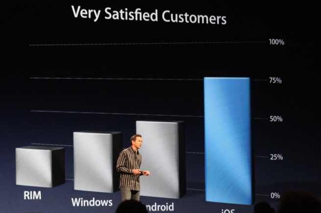 Slide from Apple's WWDC 2012 presentation showing the number of satisfied customers on iOS, Android, Windows, and RIM