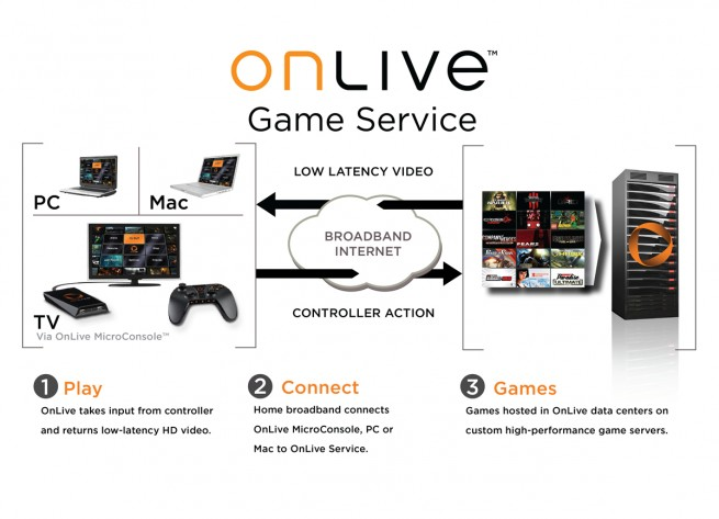 Graphic demonstrating how OnLive works