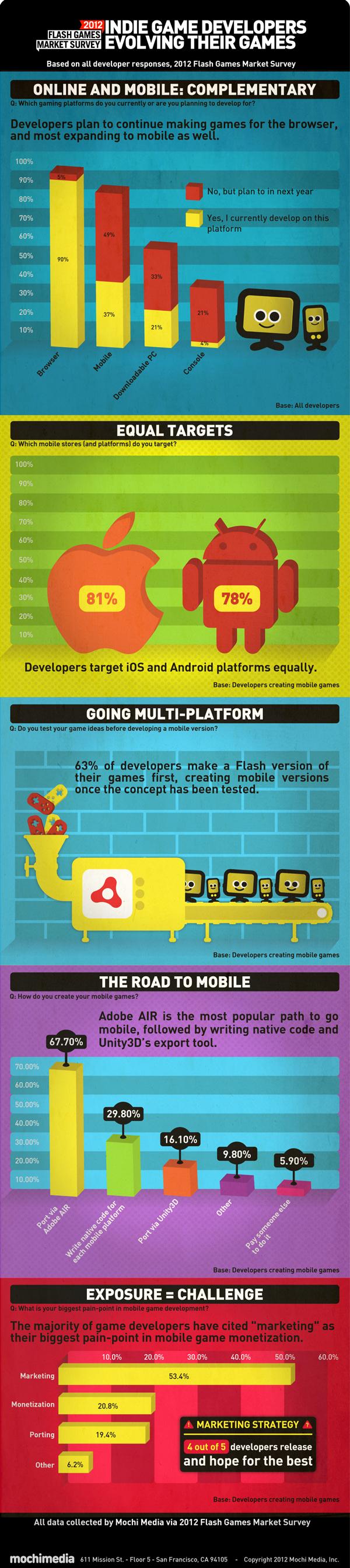 mochi long infographic