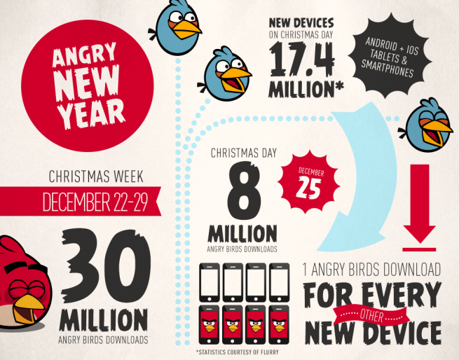 Angry Birds infographic
