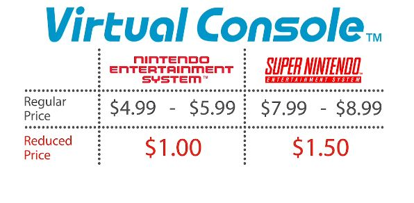 Virtual console prices