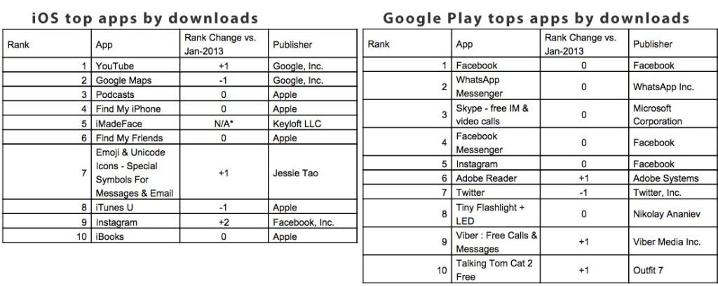 Top apps by platform