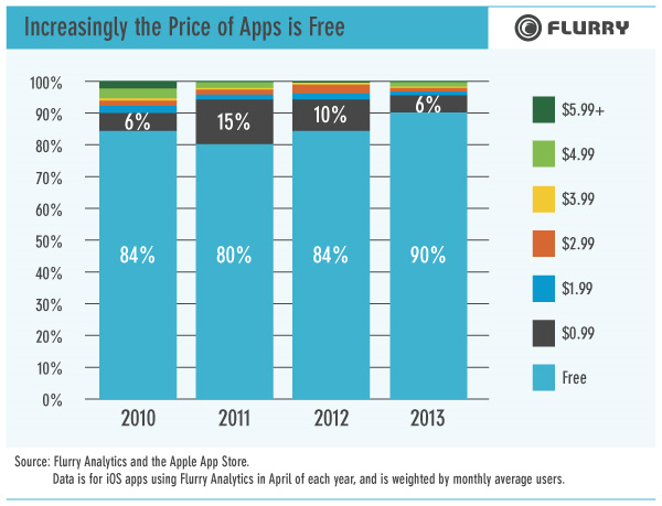apps want to be free