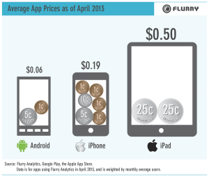 ipad iphone android app prices