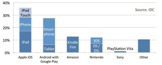U.S. mobile and handheld gamers' favorite portable gaming devices for June 2013.