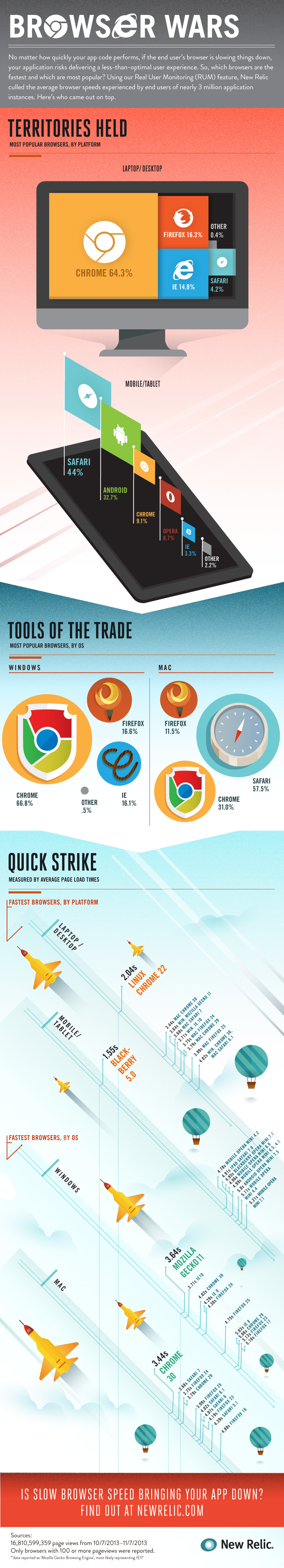 New Relic's browser wars