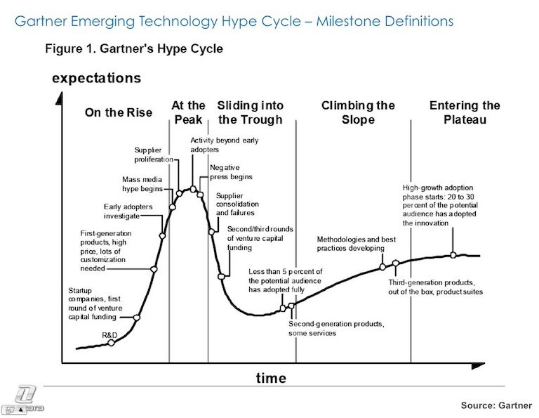 Hype Cycle 1