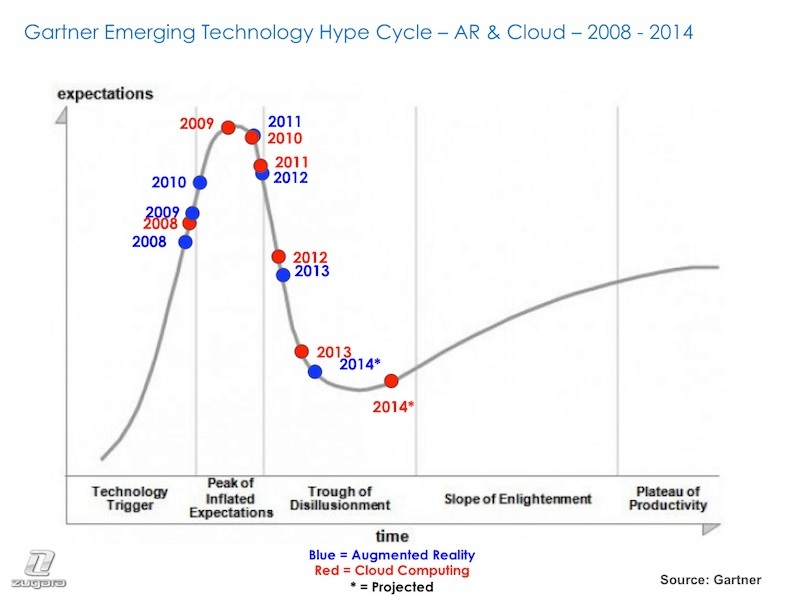Hype Cycle 4