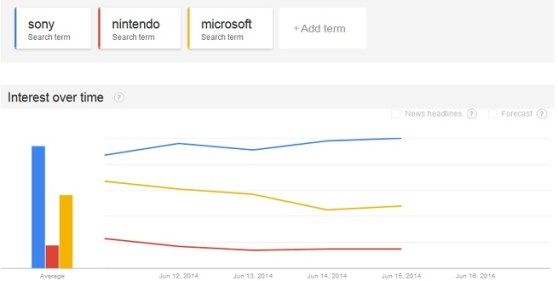 Google Trends for console news. Sony is blue, Microsoft yellow, and Nintendo red.