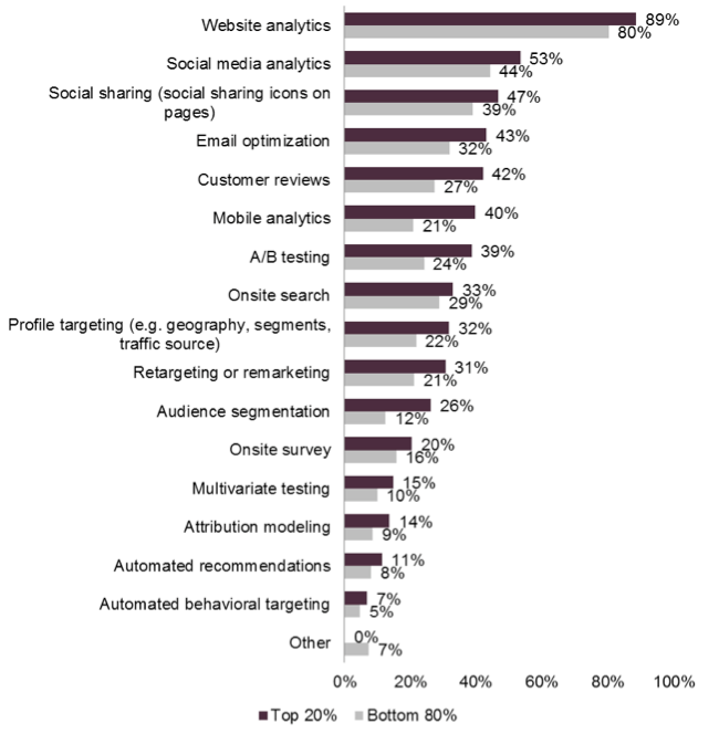 The customer experience measurement and optimization tactics companies currently use