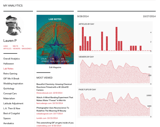 """A screenshot of Flipboard's new """"My Analytics"""" dashboard on Android for those who've created a digital magazine and want to monitor what readers think of it."""