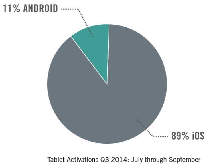 good_technology_tablet_activation_q3_2014