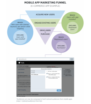 Twitter tailored audiences from mobile apps