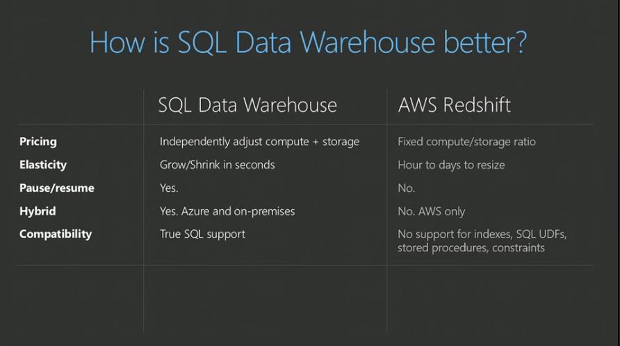 Redshift vs. SQL Data Warehouse