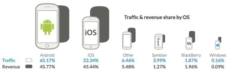 Android now leads in both traffic and revenue, Opera says