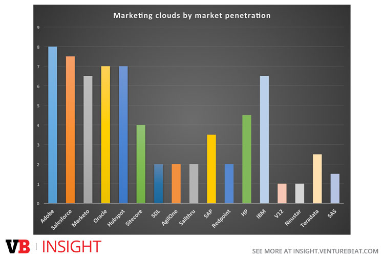 Marketing clouds by market penetration