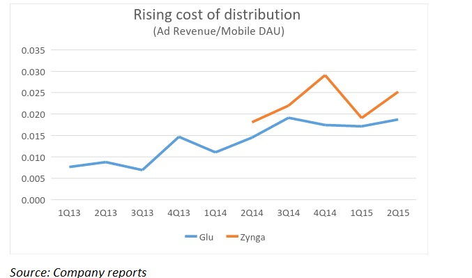 Mobile game distribution costs are rising.
