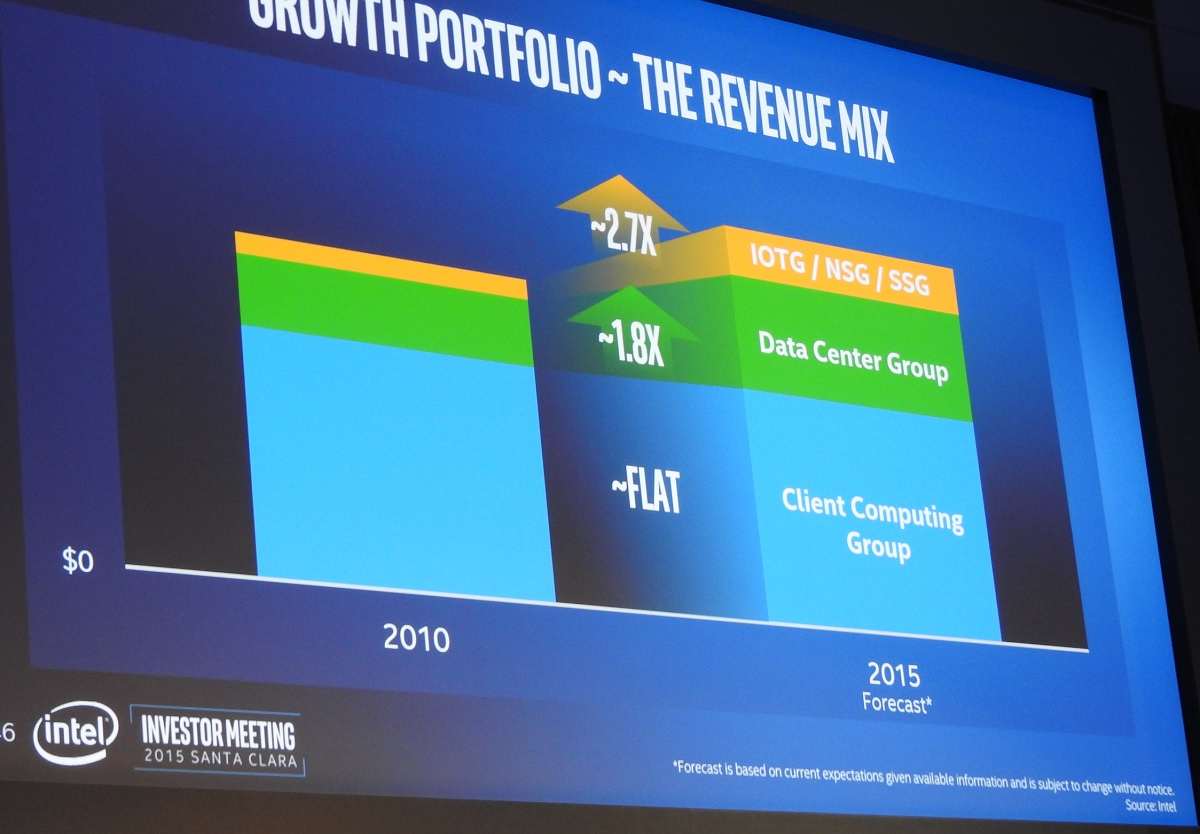 Intel still expects to grow despite a decline in the overall PC industry next year