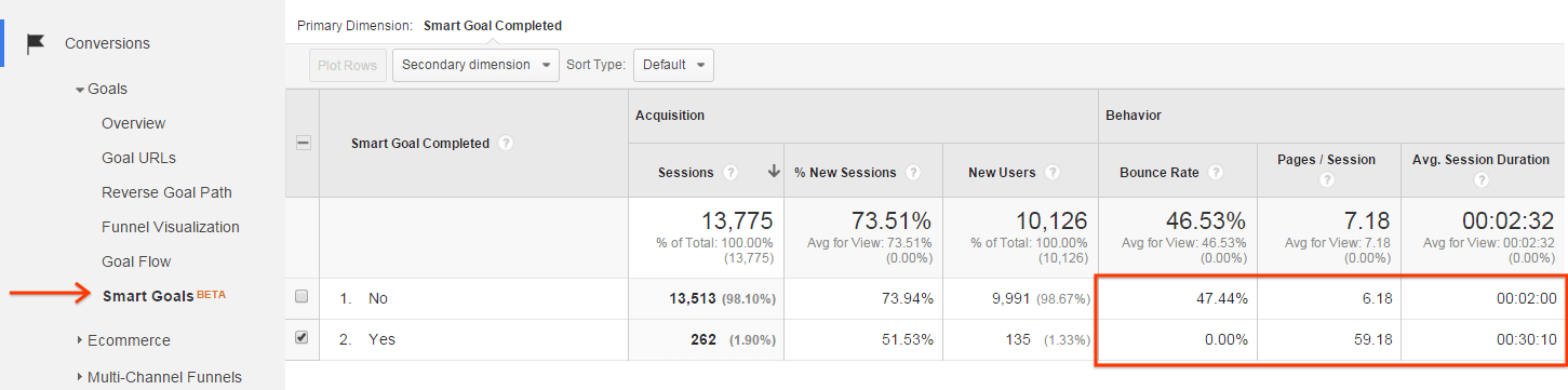 "To help you see how Smart Goals perform before you activate them, we've built a Smart Goals report in the ""Conversions"" section of Google Analytics. The behavior metrics in this report indicate the engagement level of Smart Goals visits compared to other visits, helping you evaluate Smart Goals before you activate the feature."