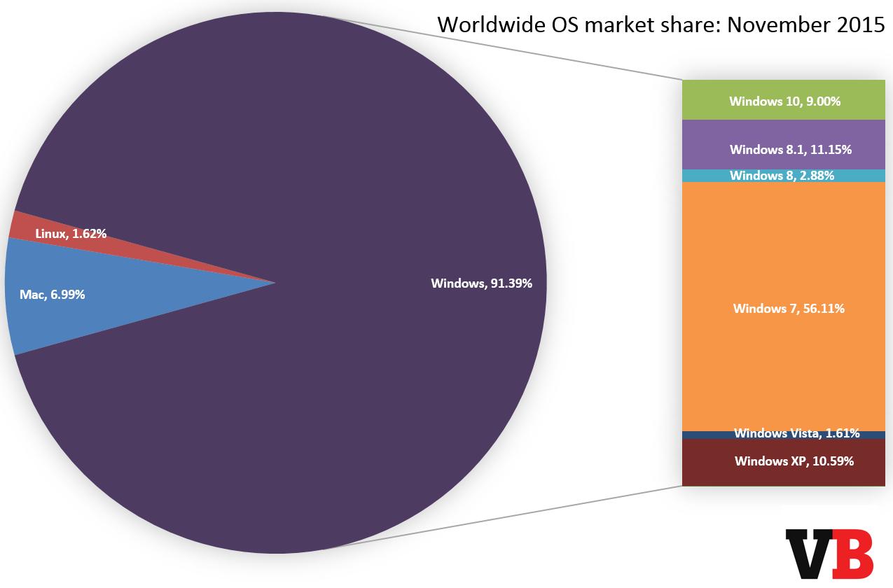 os_market_share_november_2015