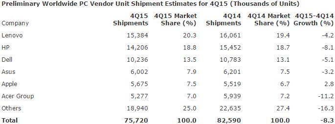 gartner_pc_shipments_q4_2015