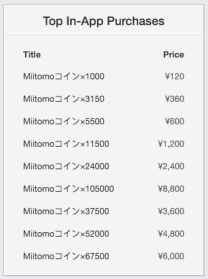 Sensor Tower shows the top-ranking in-app purchases for Miitomo.