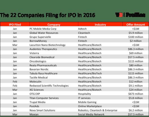 IPO 2016 Q1