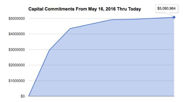 capital commitments