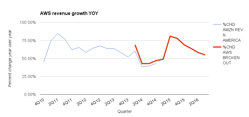 A chart showing revenue growth for AWS through the years, updated for the third quarter of 2016.