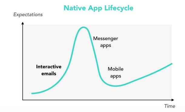 native app lifecycle