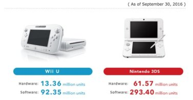 Wii U and 3DS lifetime sell-in to retailers.