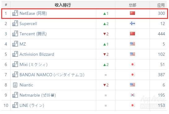 NetEase tops the charts.