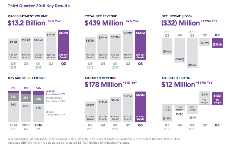 Square third quarter earnings numbers