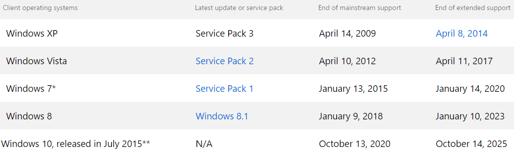 windows_lifecycle_support_october_2016
