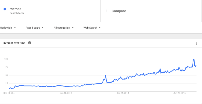 "Interest over time for the search term ""meme"" over past five years"
