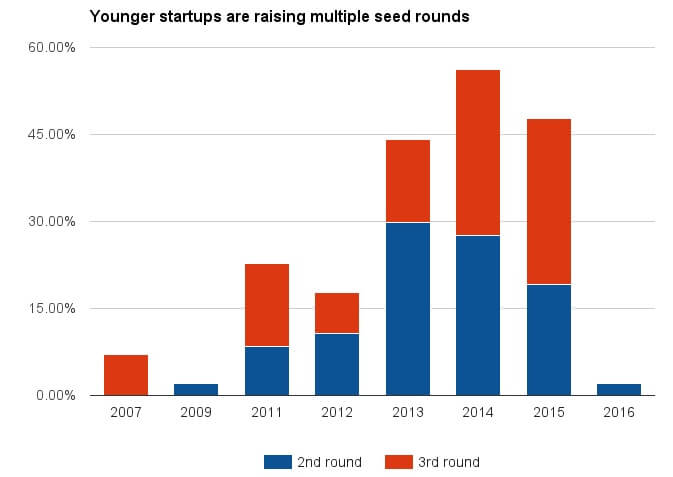 younger-startups-more-seed