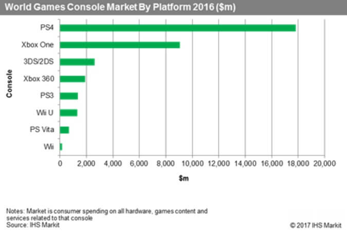 Sony Dominates Console Market With 57 Share Worldwide