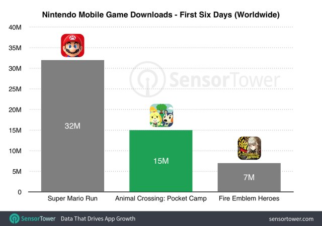 animal crossing launch downloads - Sensor Tower: Animal Crossing gets 15 million mobile downloads in 6 days