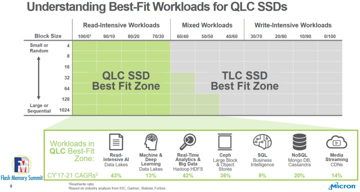 TLC and QLC SSDs complement each other. The former excels in write-heavy workloads, while the latter offers excellent read performance at a lower cost-per-bit than TLC flash.